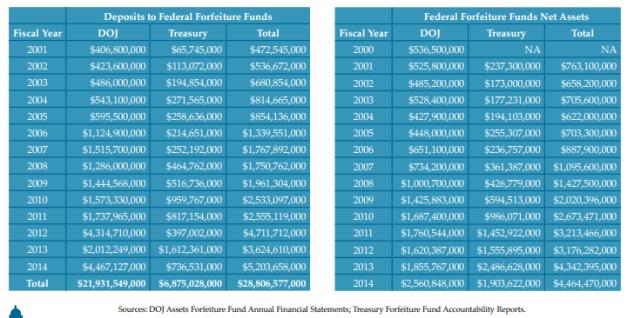 forfeiture-data